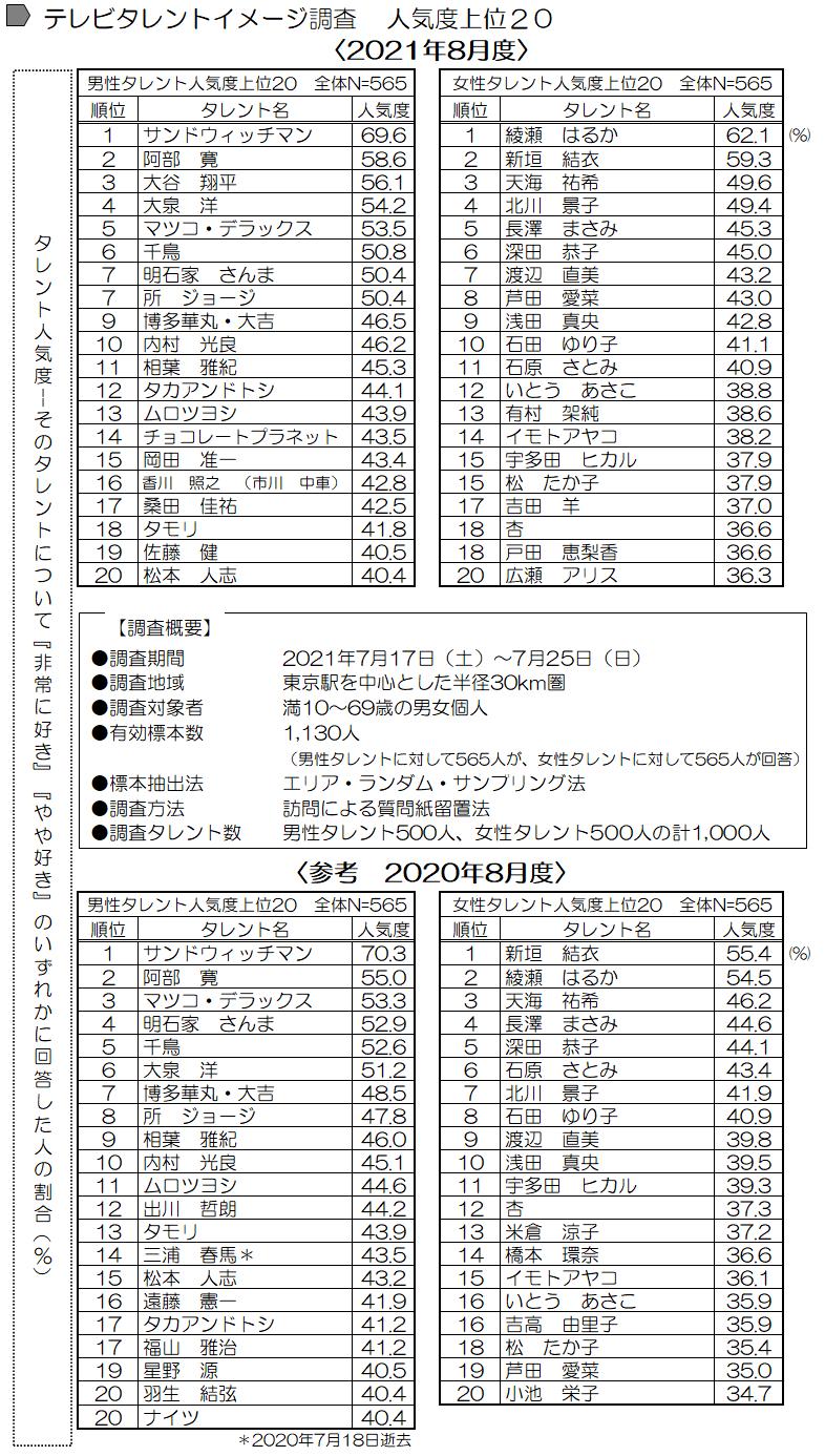"""""""二刀流""""大谷翔平、人気度も大飛躍でTOP3! ~最新「テレビタレントイメージ2021年8月度調査」まとまる~"""