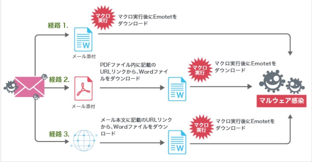 再度活性化した「Emotet」の解析情報を公開:紀伊民報AGARA