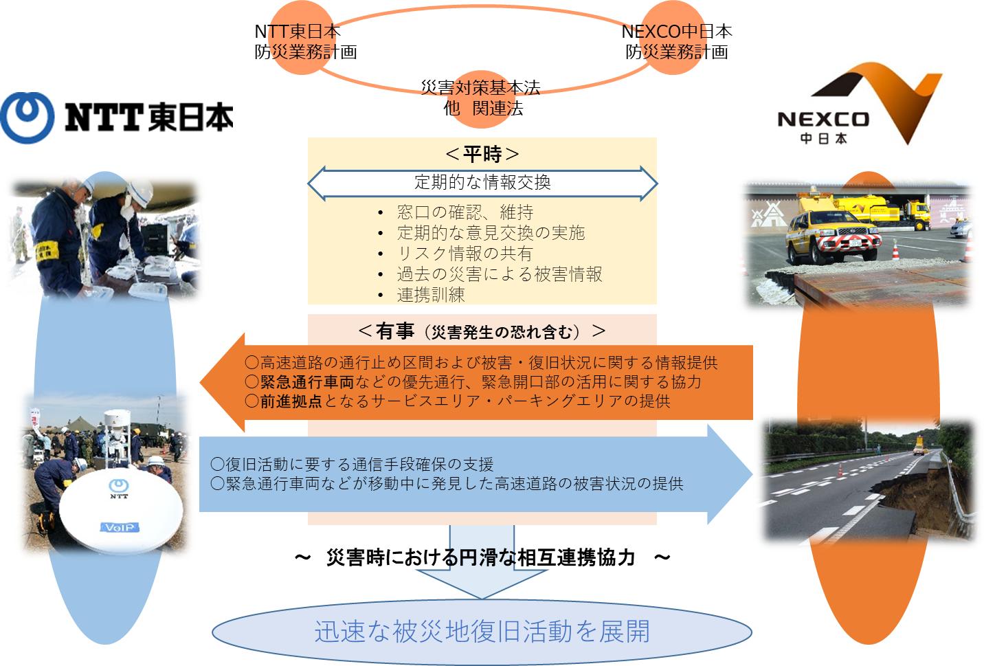 災害時の通信設備早期復旧を目指し協定を締結