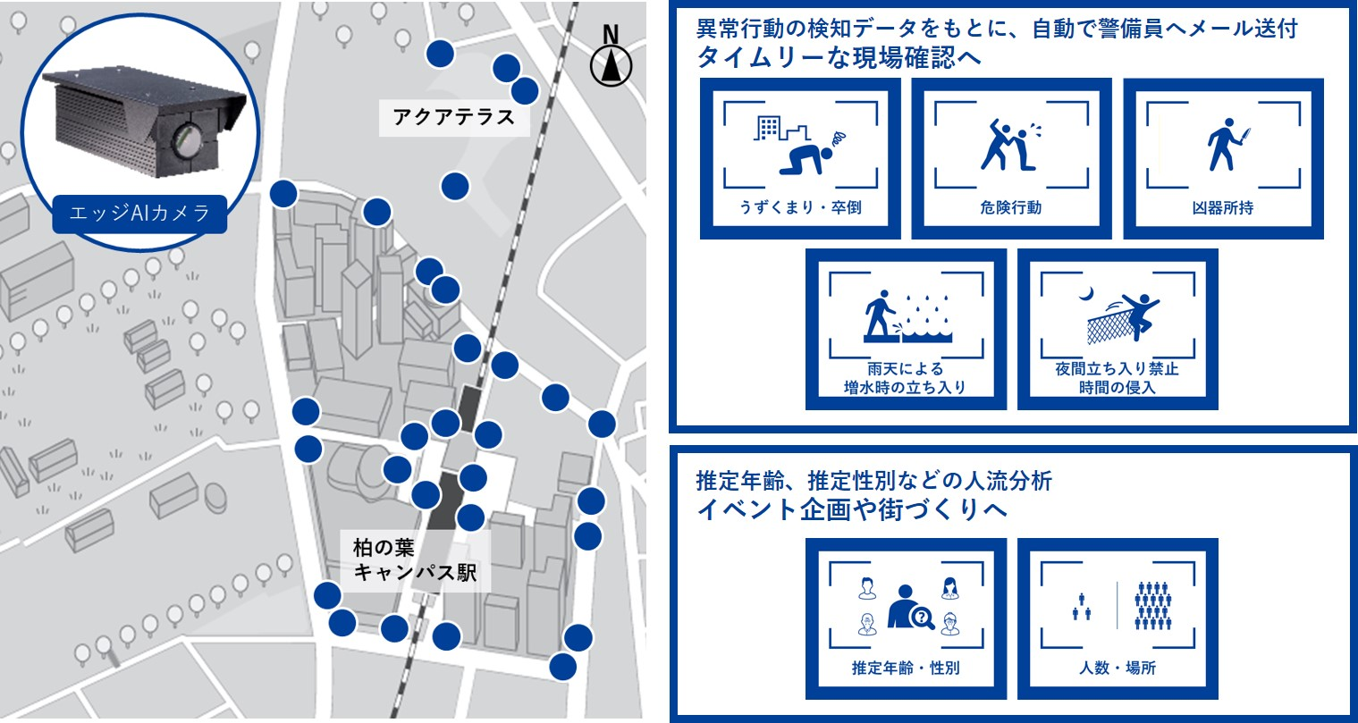 AIカメラを柏の葉スマートシティに導入。リアルタイム画像分析で、住民の安心・安全なタウンマネジメントを開始