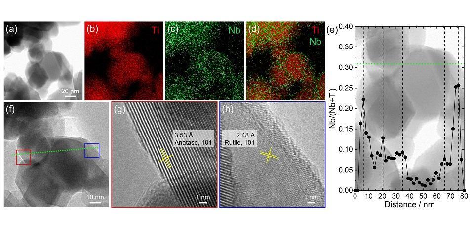 メカノケミカル法を用い、精密に光触媒を合成するプロセスを開発 -- 環境低負荷で簡便なプロセスによる可視光活性光触媒の合成を実現 --