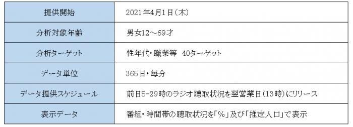 ラジオ 聴取 率 ランキング 2020
