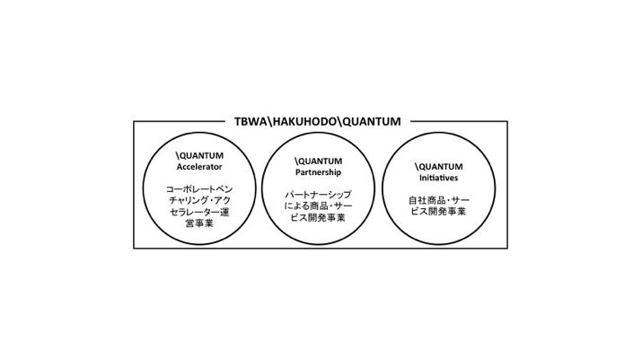 TBWA博報堂