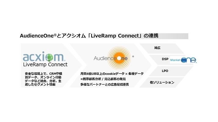 Acxiom Japan 株式会社