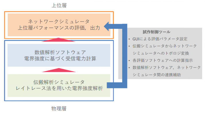 日本工業大学
